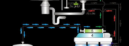 Ev Tipi Su Arıtma Cihazları